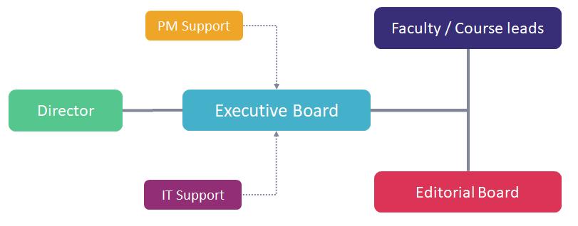 EHDEN Academy Governance Structure