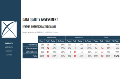 Data Quality Dashboard Goes Live with the US National COVID Cohort Collaborative