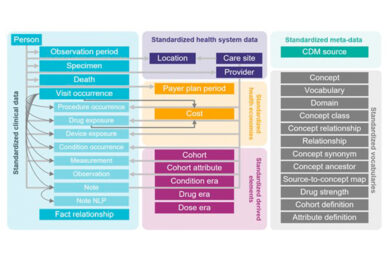 BLOG – Open standards for success in federated health data research